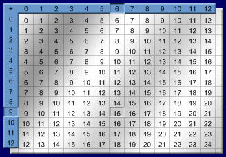 Multiplication table 1-10 /